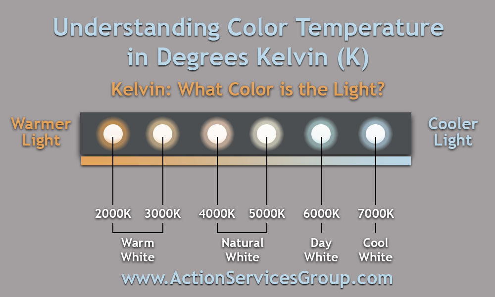 Color Temp by Kelvin Graph - In Blog Image - Action Services Group