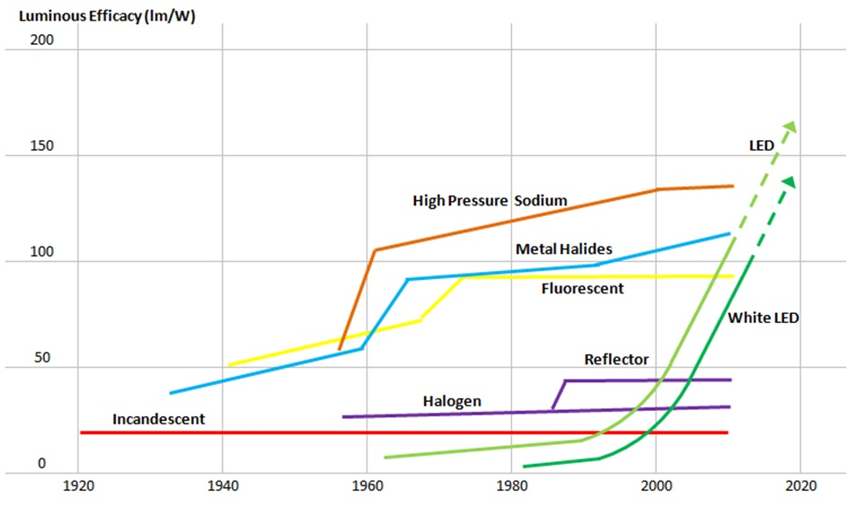 Luminous Efficacy of Different Lamps Graph - In blog Image - Action Services Group
